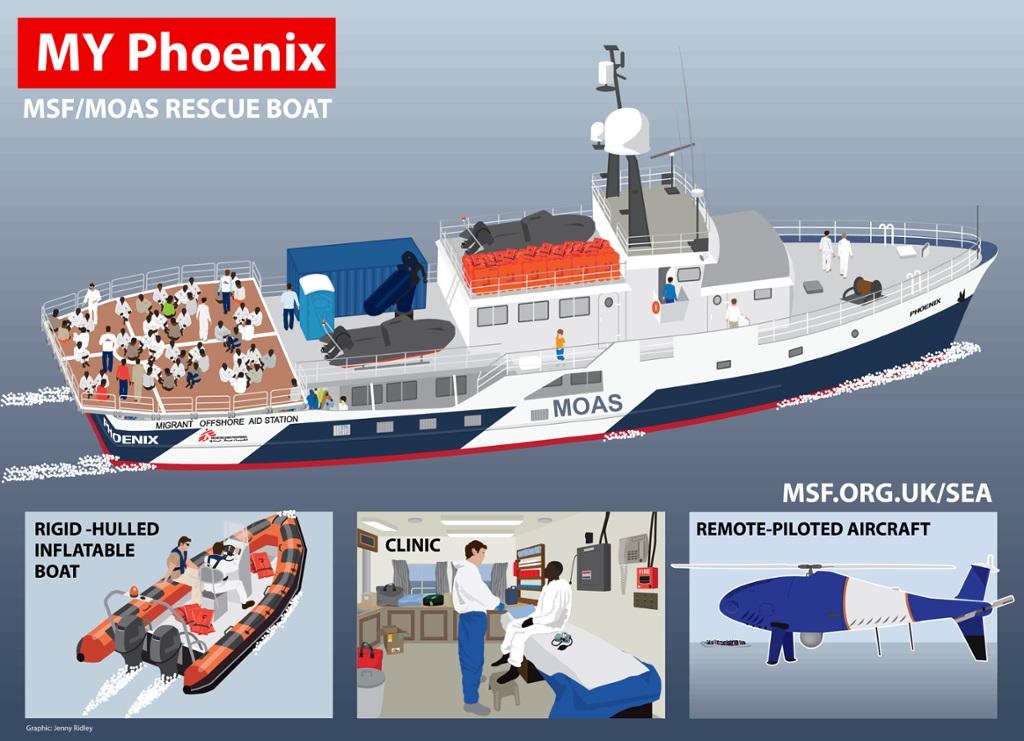 Schematic description of the MSF rescue boat